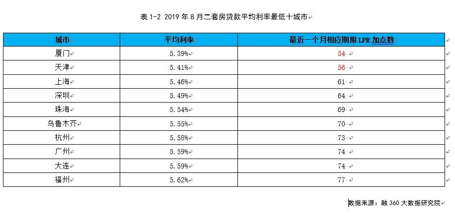2019年8月两套房存款均匀利率最低十都会 滥觞:融360
