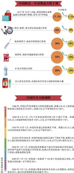 中国关税已大幅度下调 买进口车能省多少钱?