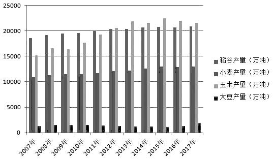 图为2007—2017年我国粮食产量