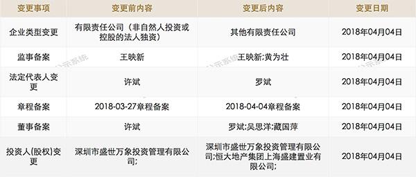 许家印收购上海虹桥商务区综合体:共54万平米