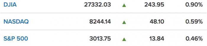 美股一线丨财报季下周开启,鸽派言论助推美股再创新高,标普首度站上3000点大关,道指涨超240点