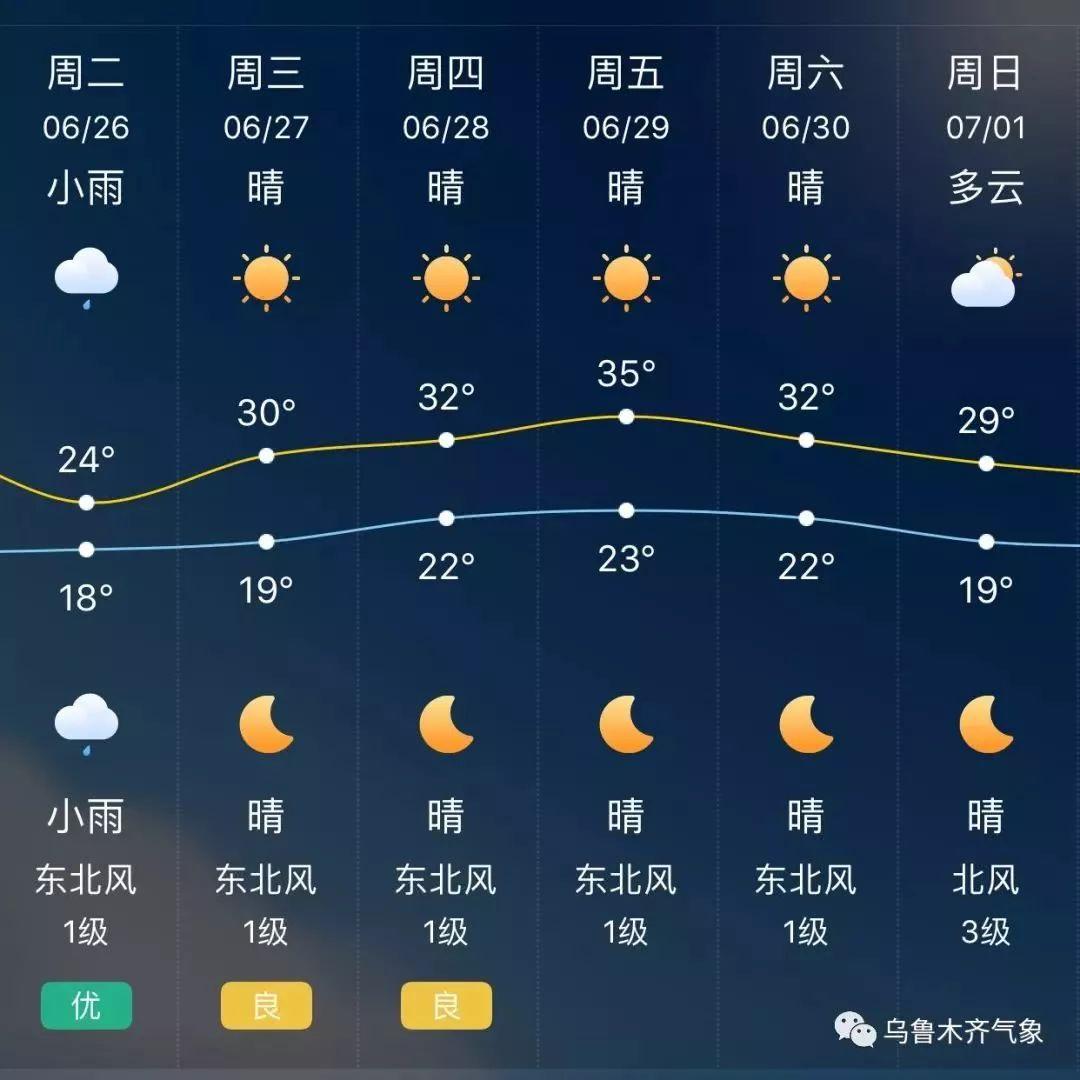 乌鲁木齐天预报_具体预报:预计今天夜间到明天白天,乌鲁木齐各区晴,气温较高,风力不