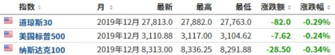 美股盘前必读:道指期货跌近100点 拼多多盘前跌超22%