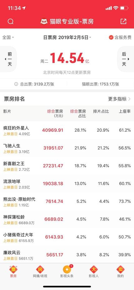 春节档首日票房破14亿,《流浪地球》或逆袭