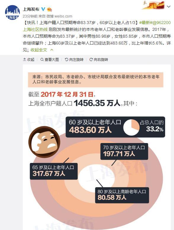 2018上海总人口_上海人口预期寿命83.37岁老龄化程度稳步提升