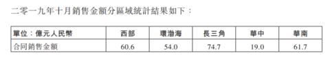 龙湖集团:2019前十月销售2016.2亿元