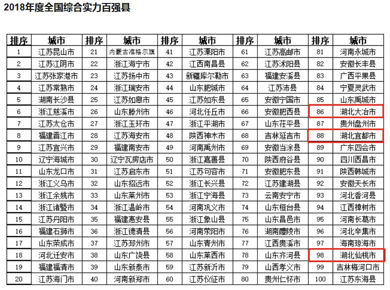 2018中国百强县发布!湖北三个城