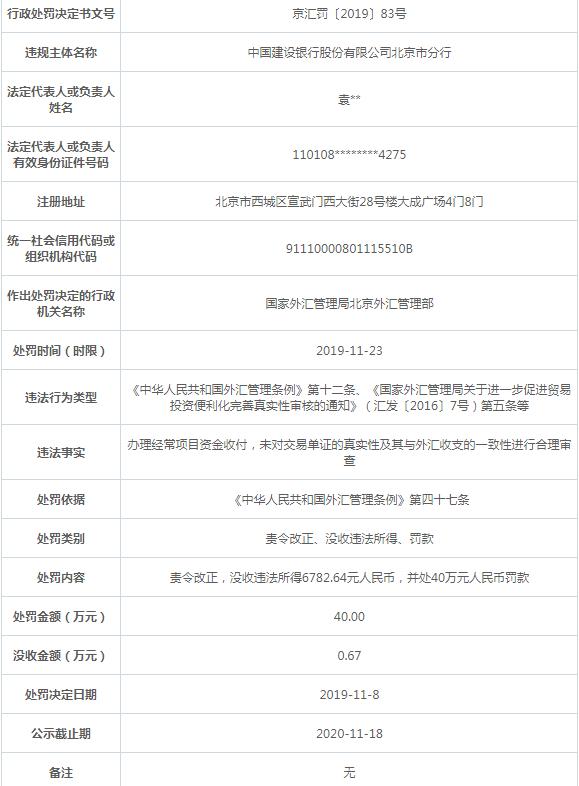 建设银行北京分行违法遭罚 未合理审查交易单证真实性