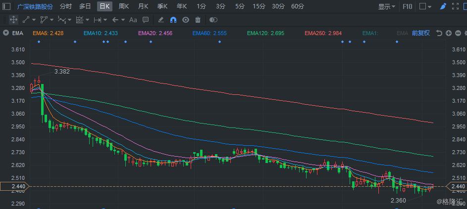 高盛:下调广深铁路(0525.HK)盈测 目标价降至3.4港元