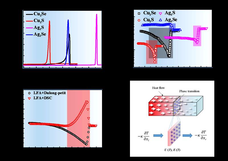上海硅酸盐所等相变过程中材料热导率研究取得进展