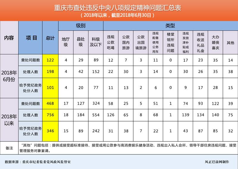 大笨象茶饮配方重庆上半年查处违反中央八项规定精神太空冰淇淋机器问题468起