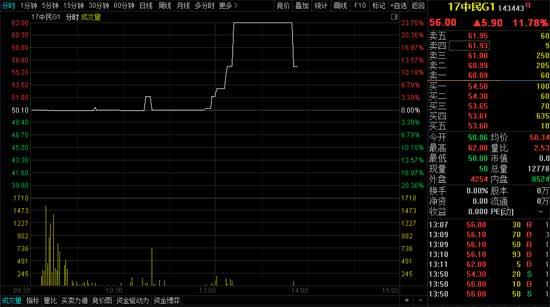 中民投公司债17中民G1盘中临时停牌曾一度上冲23.75%