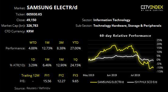 嘉盛集团:三星电子股价出现突破缺口–即将展开更广阔的上涨?
