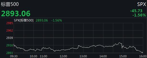 美国三大股指分时走势图。来源:Wind