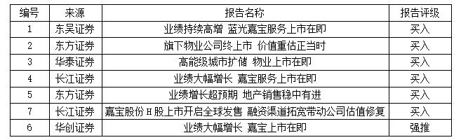 蓝光发展:前三季度业绩持续高增 嘉宝股份港交所上市