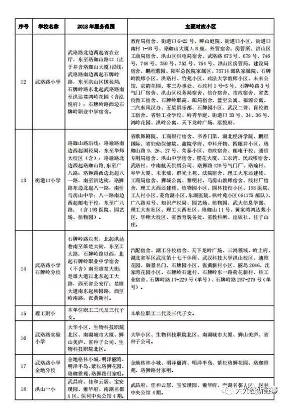 武汉将v片区中小学划片片区附大光谷小学对口入渝北范围巴蜀图片