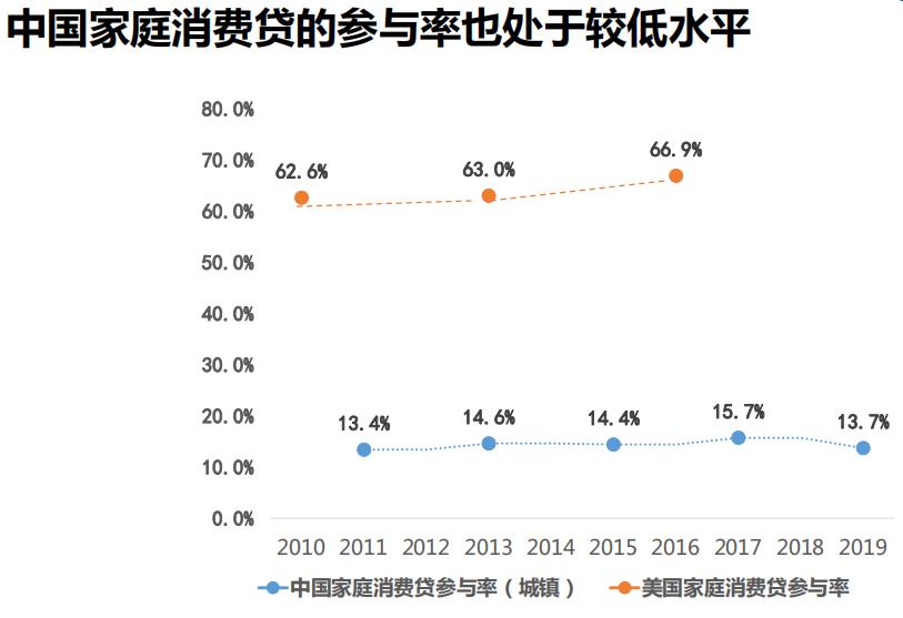 西南财大:中国家庭消费信贷参与率不足美国的四分之一