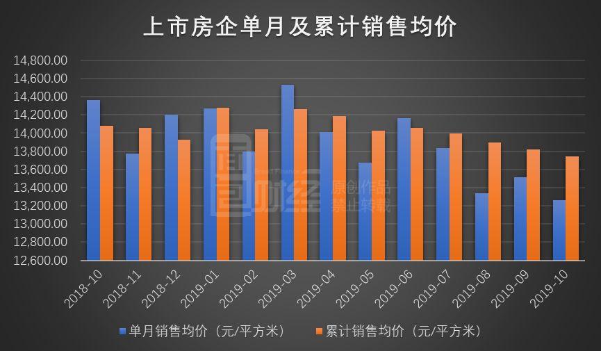 上市房企10月销售均价排行:均价13264元/平方,同比降1101元