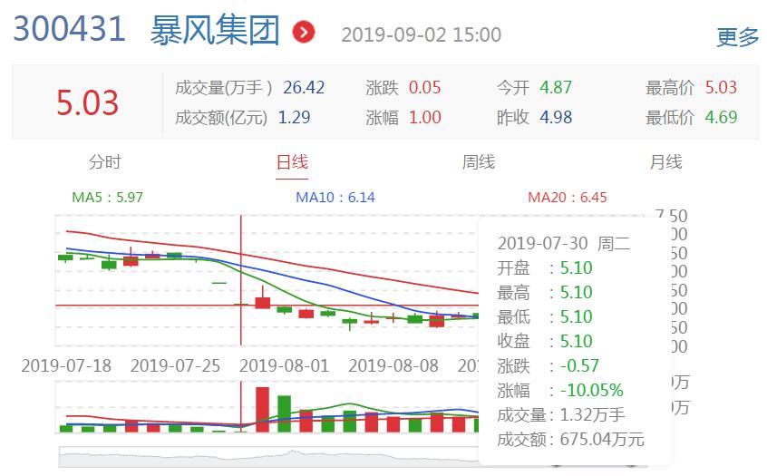 暴风集团法定代表人冯鑫被批捕!股价已跌逾20%