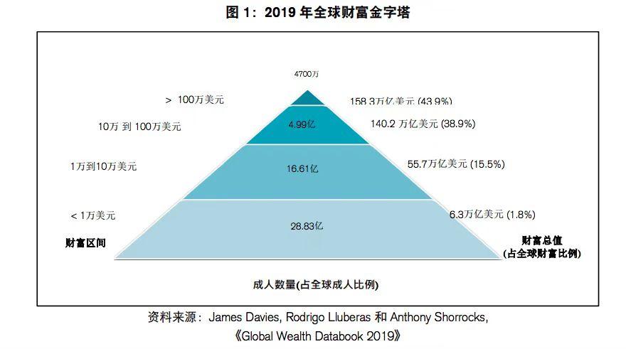 首超美国!瑞信:已有1亿中国人列全球最富裕的10%人口