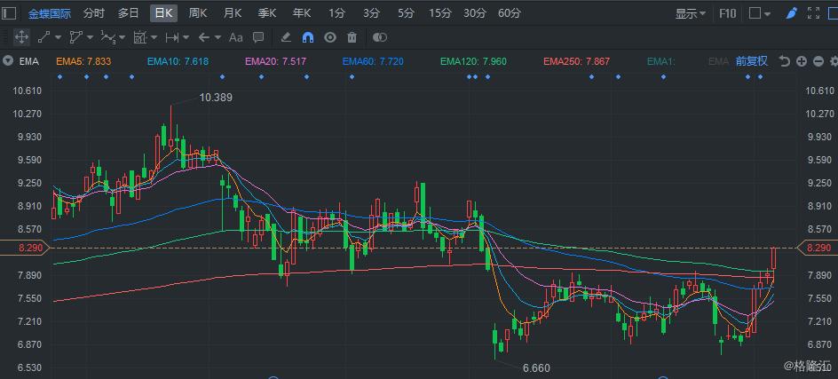 港股异动 | 金蝶国际(0268.HK)升超4% 5日累涨20%