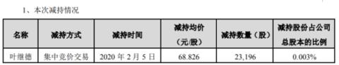 苏泊尔股东叶继德减持2万股 均价为68.826元每股套现约160万元