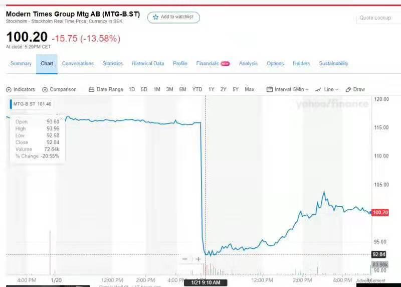 瑞典电竞公司MTG与虎牙的谈判终止,股价暴跌20%