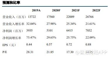 中国飞鹤(06186)19年营收增幅明显,产品结构升级推动整体毛利率提升