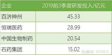 中国生物制药前3季度财报出炉!