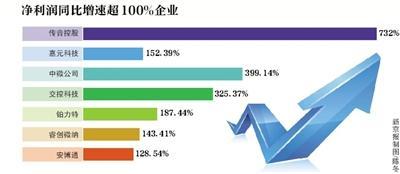 桂冠娱乐官网网站 坚瑞沃能等26股关键年中报预亏 暂停上市风险陡增