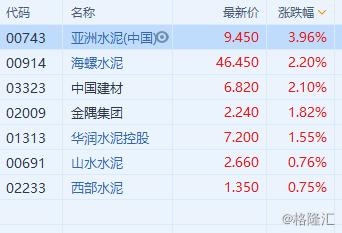港股异动 | 建材水泥股普涨 亚洲水泥(0743.HK)升近4%领涨