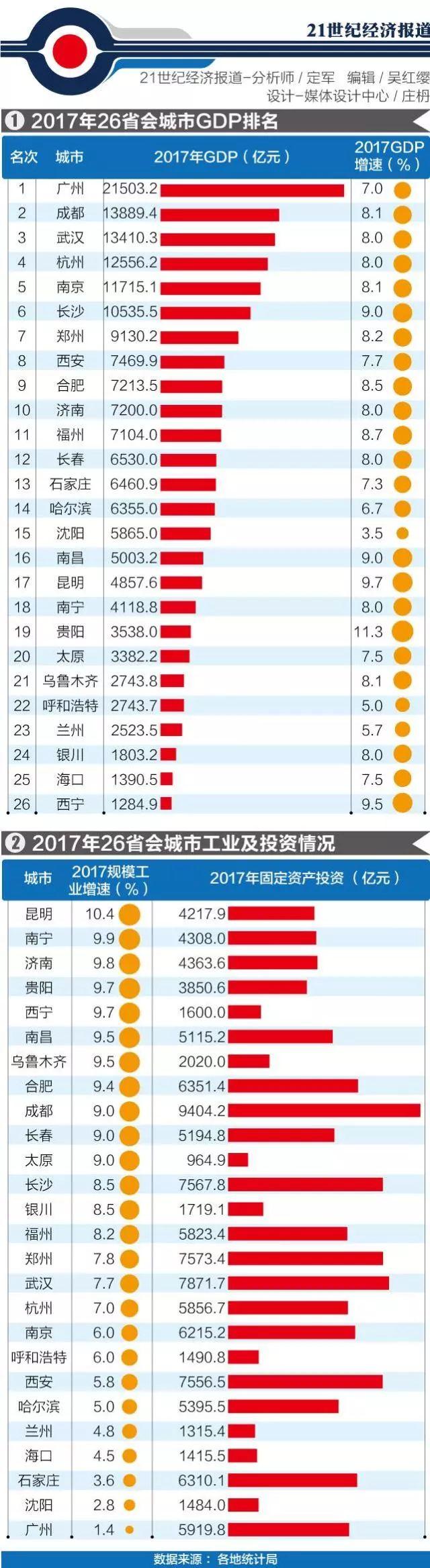 2017城市gdp_2017年省会城市GDP最新排名出炉郑州排第几?