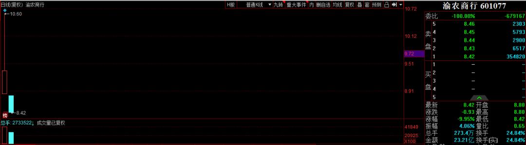 主题驱动股票池:渝农商行上市次日跌停,会破发吗?