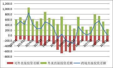 资料来源:国家外汇管理局;WIND;中国金融四十人论坛