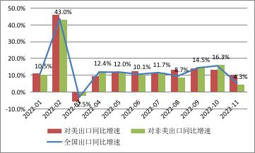 数据来源:中国海关总署;WIND;中国金融四十人论坛