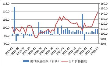 资料来源:中国海关总署;WIND;中国金融四十人论坛