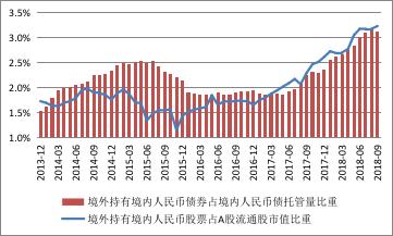 数据来源:中国人民银行;中国证监会;中债估值中心;WIND;中国金融四十人论坛