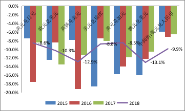 数据来源:美联储;WIND;中国金融四十人论坛