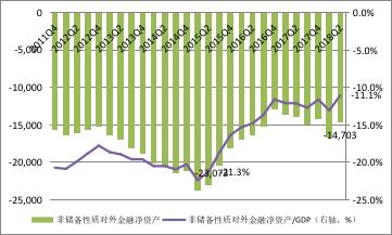 数据来源:国家外汇管理局;国家统计局;WIND;中国金融四十人论坛