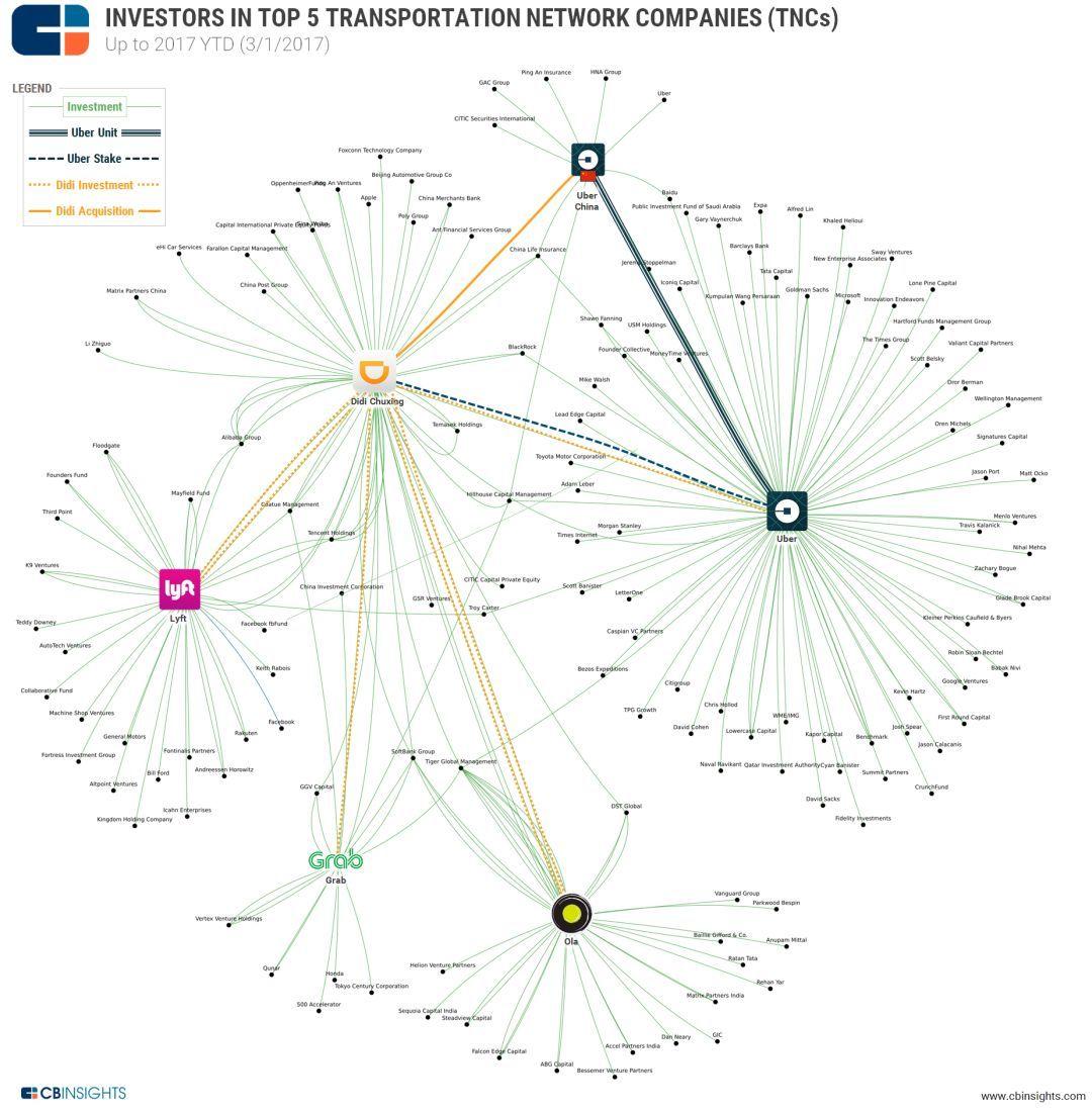 解读:全球五家共享出行企业做了哪些对外投资布局?
