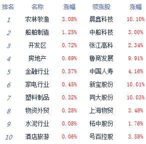 午评:两市震荡回升沪指跌0.01% 农业股强势