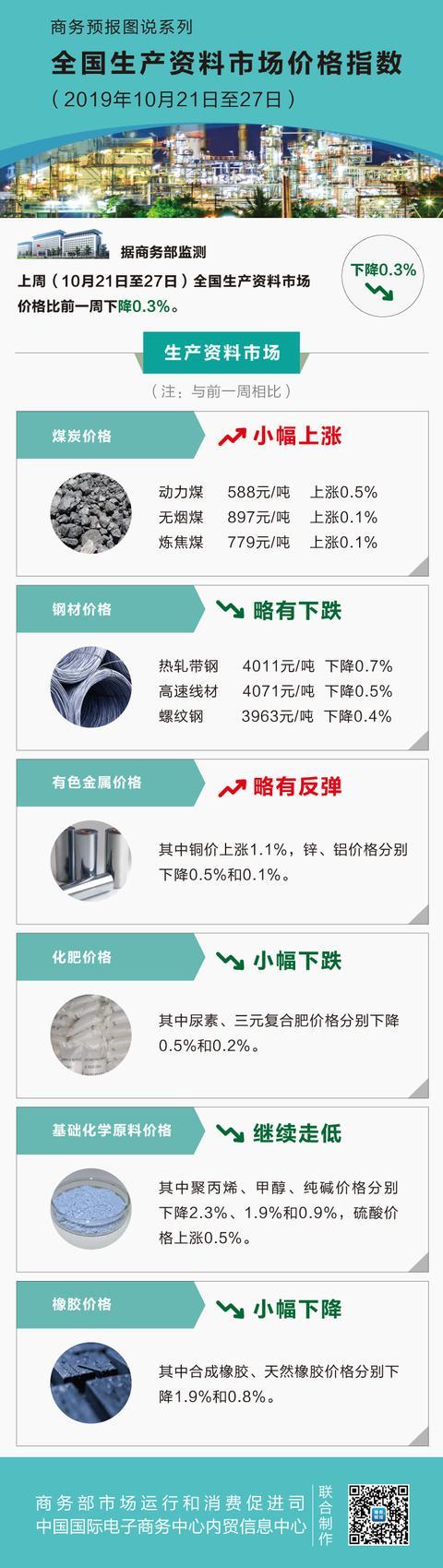 10月第4周生产资料价格小幅下降 聚丙烯下降2.3%