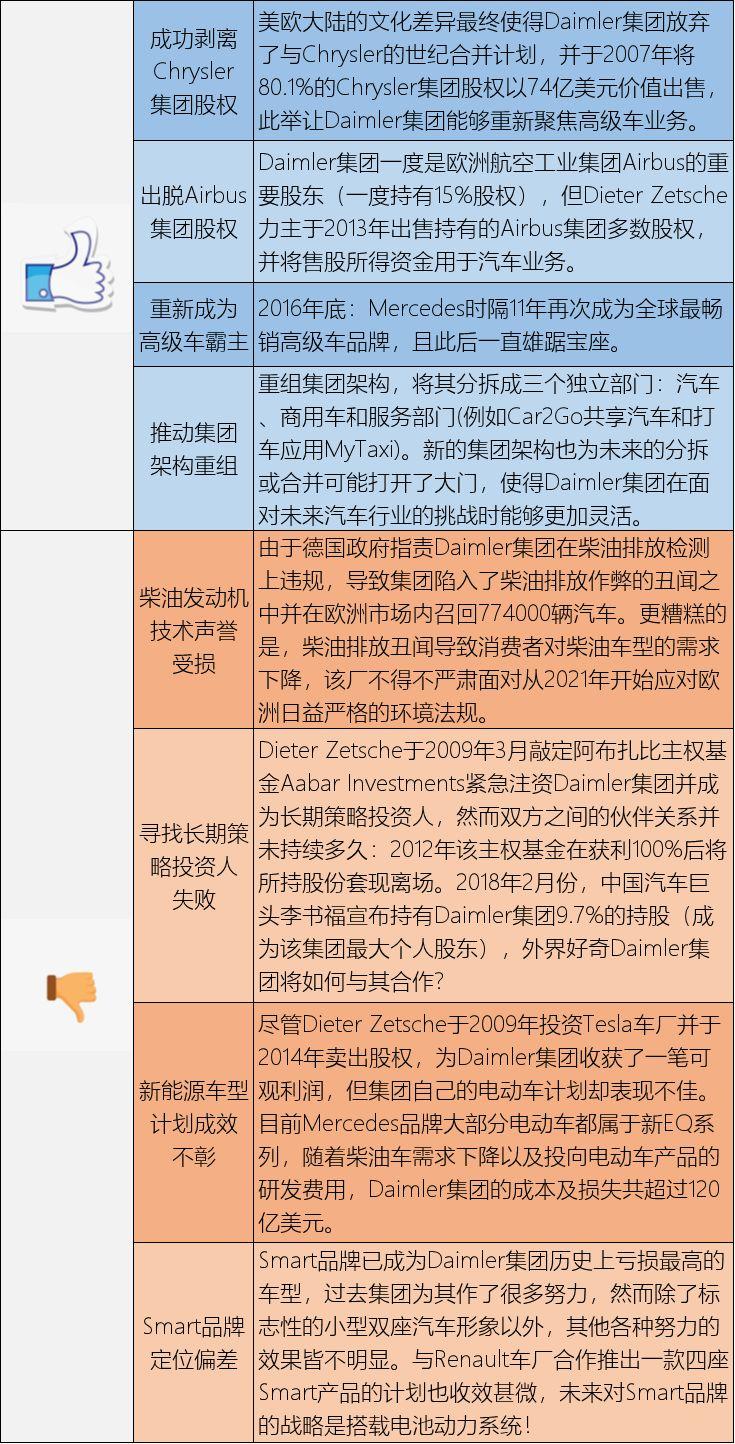 焦点:不能改变北京奔驰的股比,但是我能改变Smart的股比