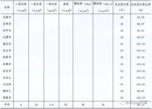 吉林省9月份空气质量出炉,7地优良级天数比例为100%