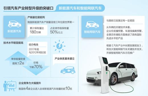 新能源初创车企与传统车企正短兵相接