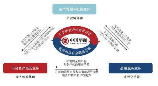 ▲图片来源:中国华融年报