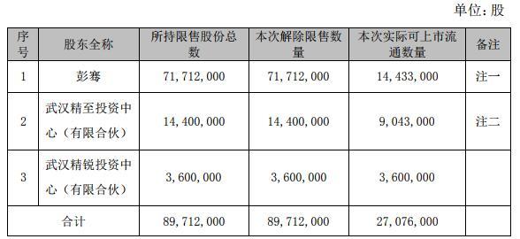 武汉科技丨精测电子3名股东近9000万限售股将解禁