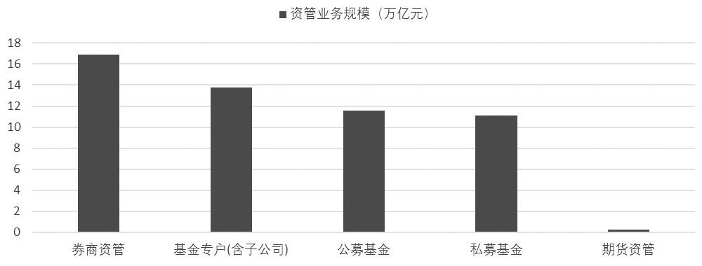 图为各类资管机构业务规模统计