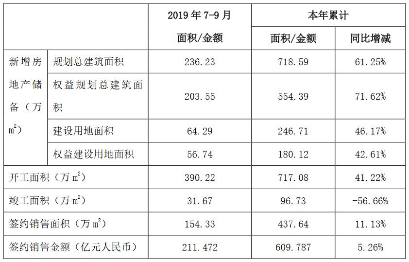 中国铁建:前3季度公司房地产版块累计新签合同额609亿元