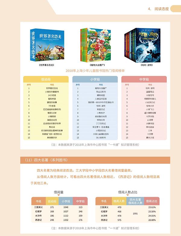 """""""2018上海市少年儿童阅读报告""""出炉:中学生最"""
